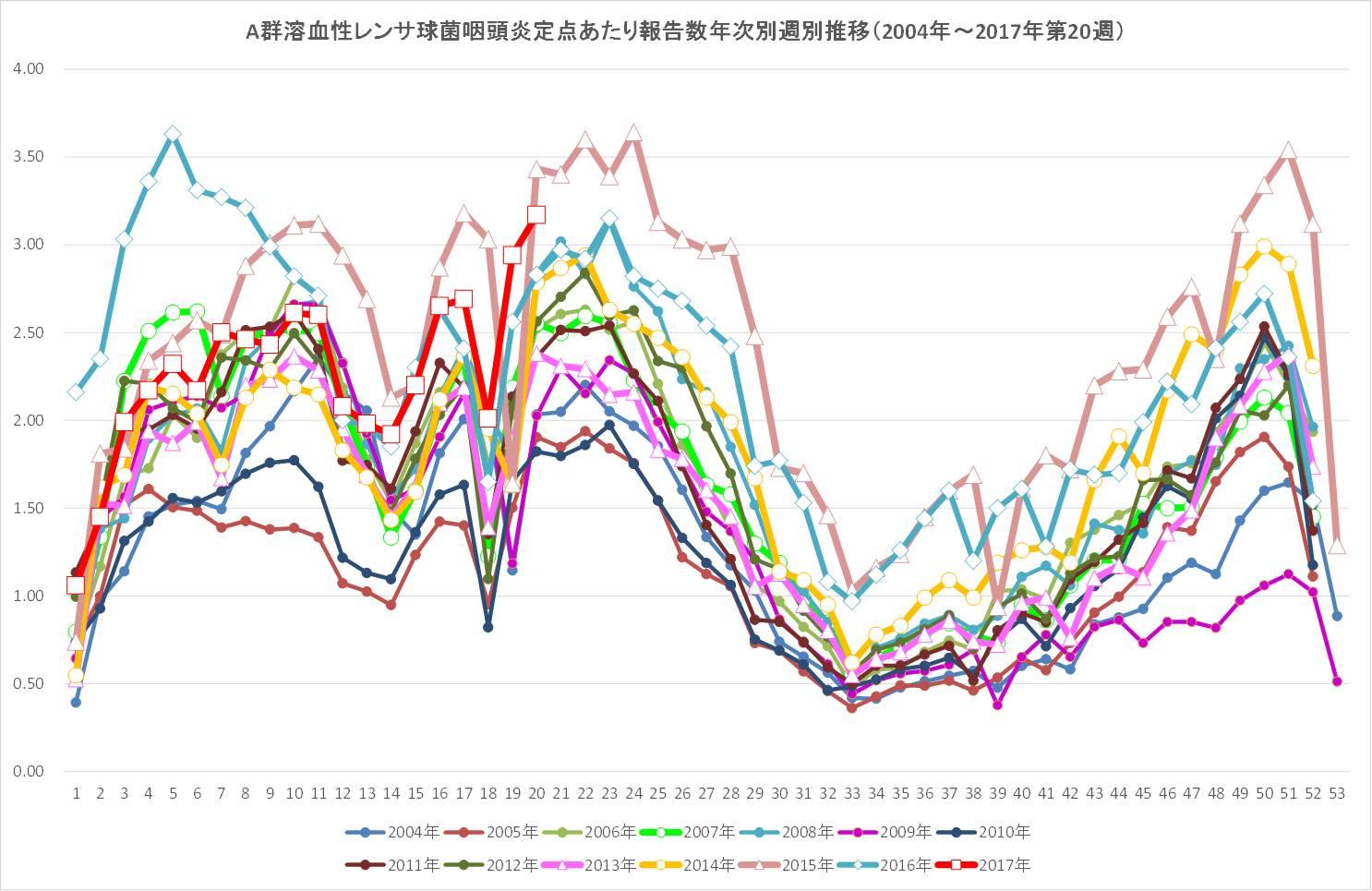 図. 溶連菌感染症感染症<br />定点あたり報告数 年次別週別推移(2017年は第20週まで)
