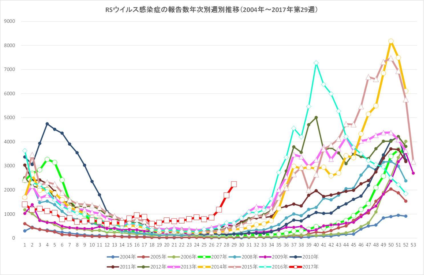 図 .RSウイルス感染症 流行の様子<br />情報元:IDWR2017年第29週(2017年7月17日〜2017年7月23日)