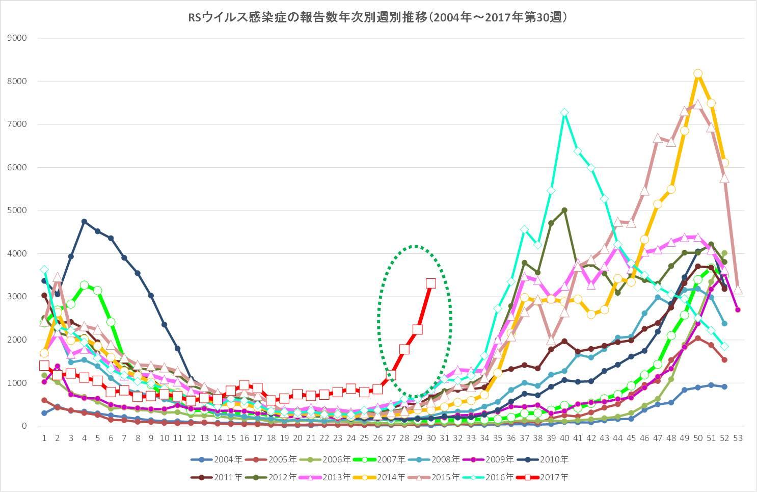 図.RSウイルス感染症 流行の様子<br />情報元:IDWR2017年第30週(2017年7月24日〜2017年7月30日)