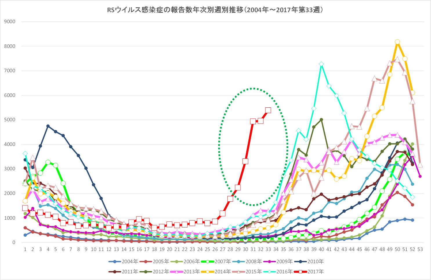 図.RSウイルス感染症流行の様子<br />情報元:IDWR2017年第33週(2017年8月14日〜2017年8月20日)