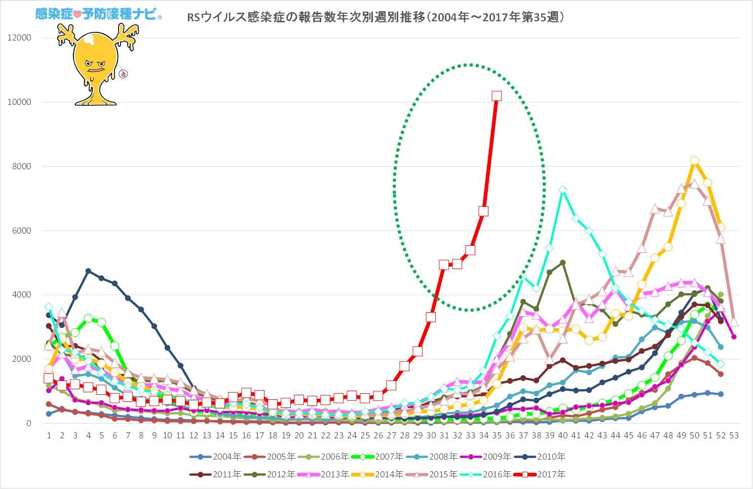 図.RSウイルス感染症 流行の様子<br />情報元:IDWR2017年第35週(2017年8月28日〜2017年9月3日)