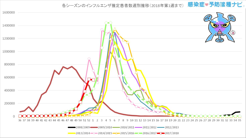 過去7シーズンと今シーズン(2017/2018年シーズン)の第36〜第1週までの<br />インフルエンザ推定患者数の週別推移