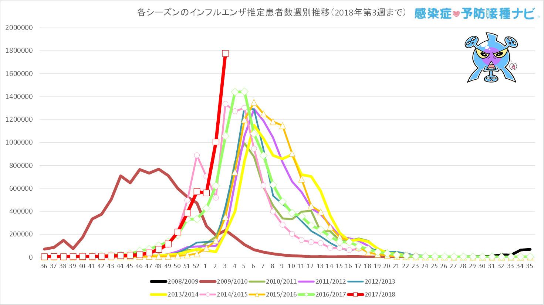過去7シーズンと今シーズン(2017/2018年シーズン)の<br />第36〜第3週までのインフルエンザ推定患者数の週別推移