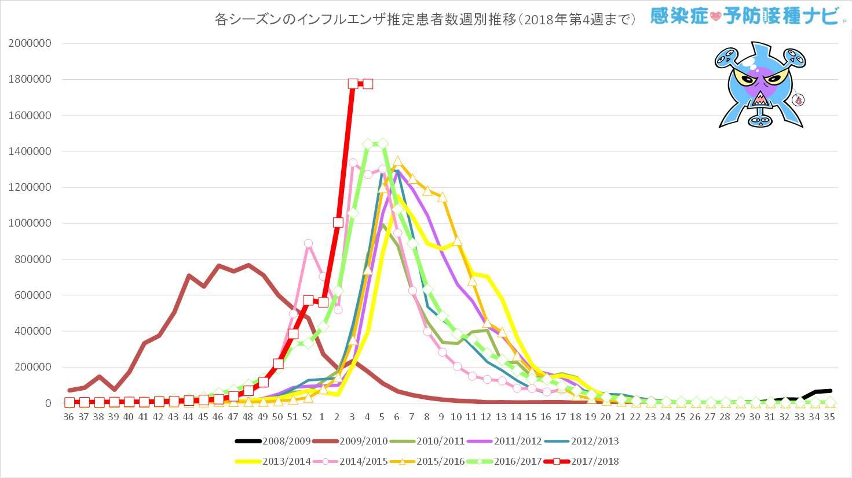 過去7シーズンと今シーズン(2017/2018年シーズン)の<br />第36〜第4週までのインフルエンザ推定患者数の週別推移