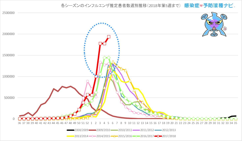 過去7シーズンと今シーズン(2017/2018年シーズン)の<br /> 第36〜第5週までのインフルエンザ推定患者数の週別推移