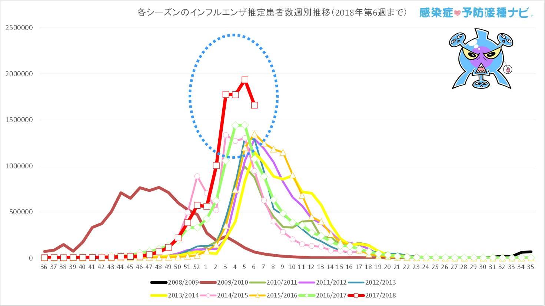 過去7シーズンと今シーズン(2017/2018年シーズン)の<br />第36〜第6週までのインフルエンザ推定患者数の週別推移