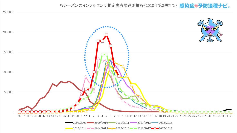 過去7シーズンと今シーズン(2017/2018年シーズン)の<br /> 第36〜第7週までのインフルエンザ推定患者数の週別推移