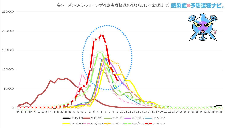 過去7シーズンと今シーズン(2017/2018年シーズン)の<br />第36〜第9週までのインフルエンザ推定患者数の週別推移