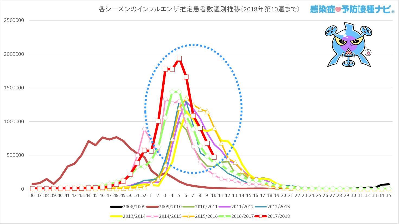 過去7シーズンと今シーズン(2017/2018年シーズン)の<br />第36〜第10週までのインフルエンザ推定患者数の週別推移