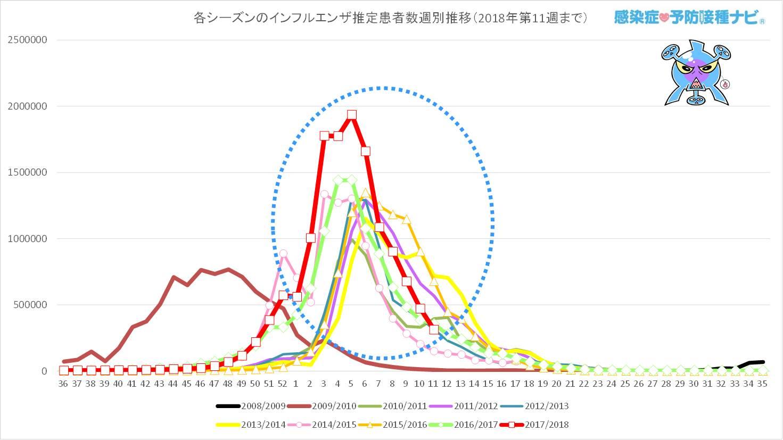 過去7シーズンと今シーズン(2017/2018年シーズン)の<br />第36〜第11週までのインフルエンザ推定患者数の週別推移