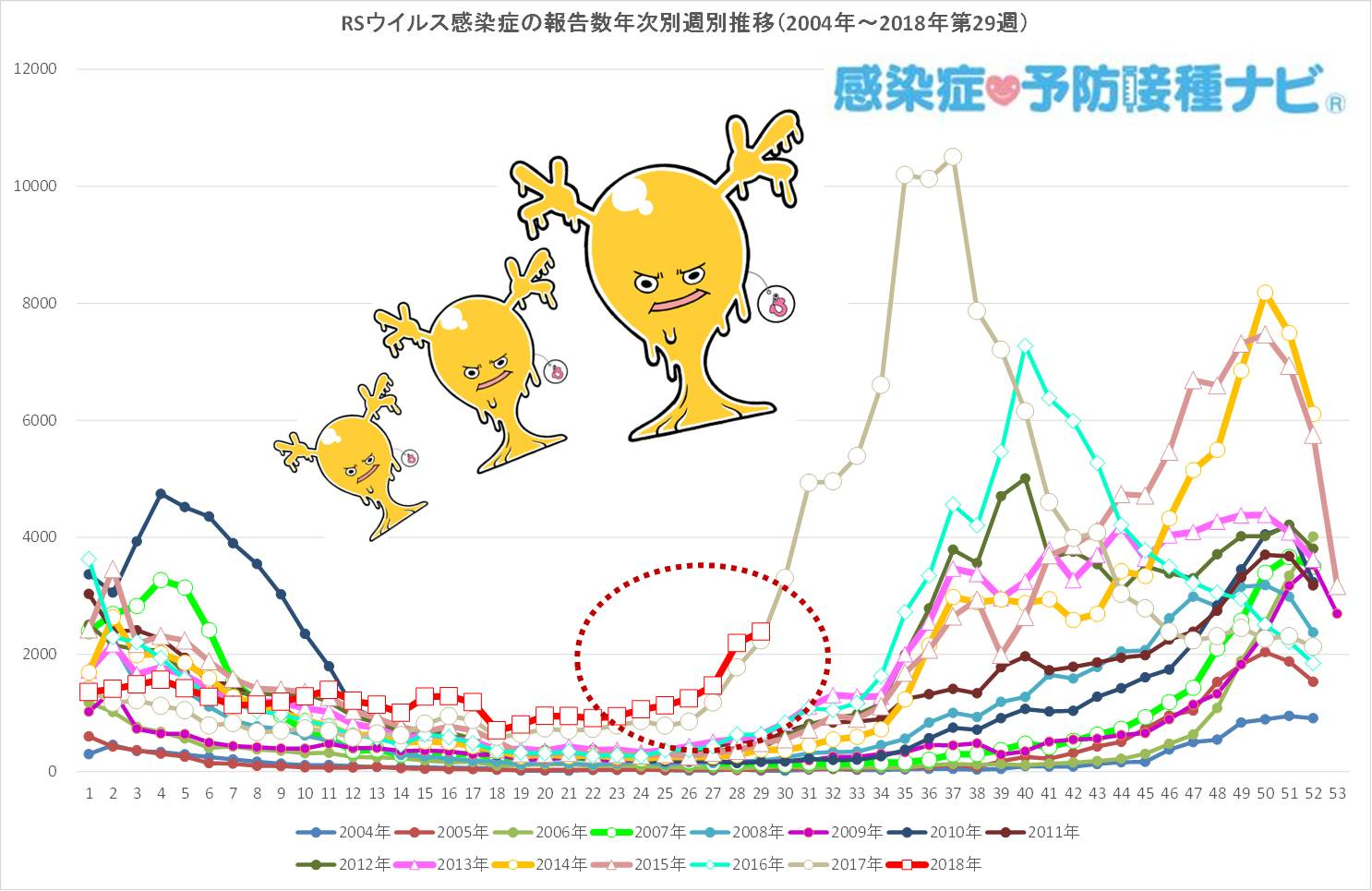 図.RSウイルス感染症 流行の様子<br />情報元:IDWR2018年第28週(2018/7/16〜7/22)