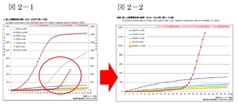 国立感染症研究所 感染症疫学センター 風疹急増に関する緊急情報<br /> 2018年10月17日現在(掲載日:2018年10月23日)
