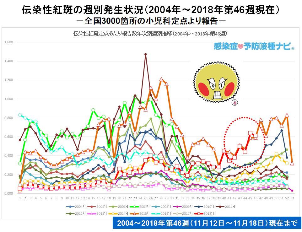 図:伝染性紅斑定点当たり報告数<br />情報元:IDWR 11月12日〜11月18日(第46週)