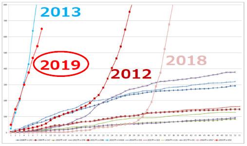 国立感染症研究所 感染症疫学センター<br />風疹急増に関する緊急情報 2019年2月27日現在(掲載日:2019年3月5日)