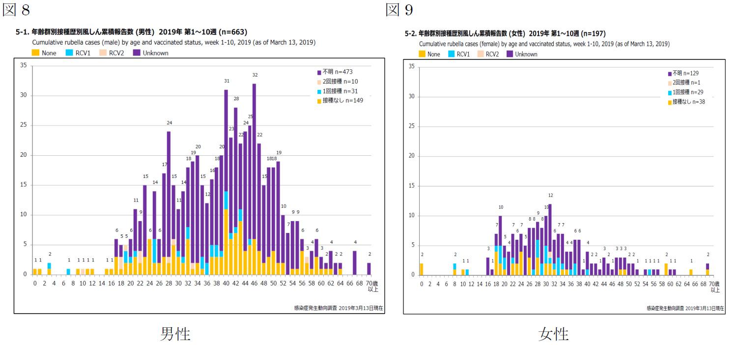 国立感染症研究所 感染症疫学センター<br />風疹急増に関する緊急情報 2019年3月13日現在(掲載日:2019年3月19日)