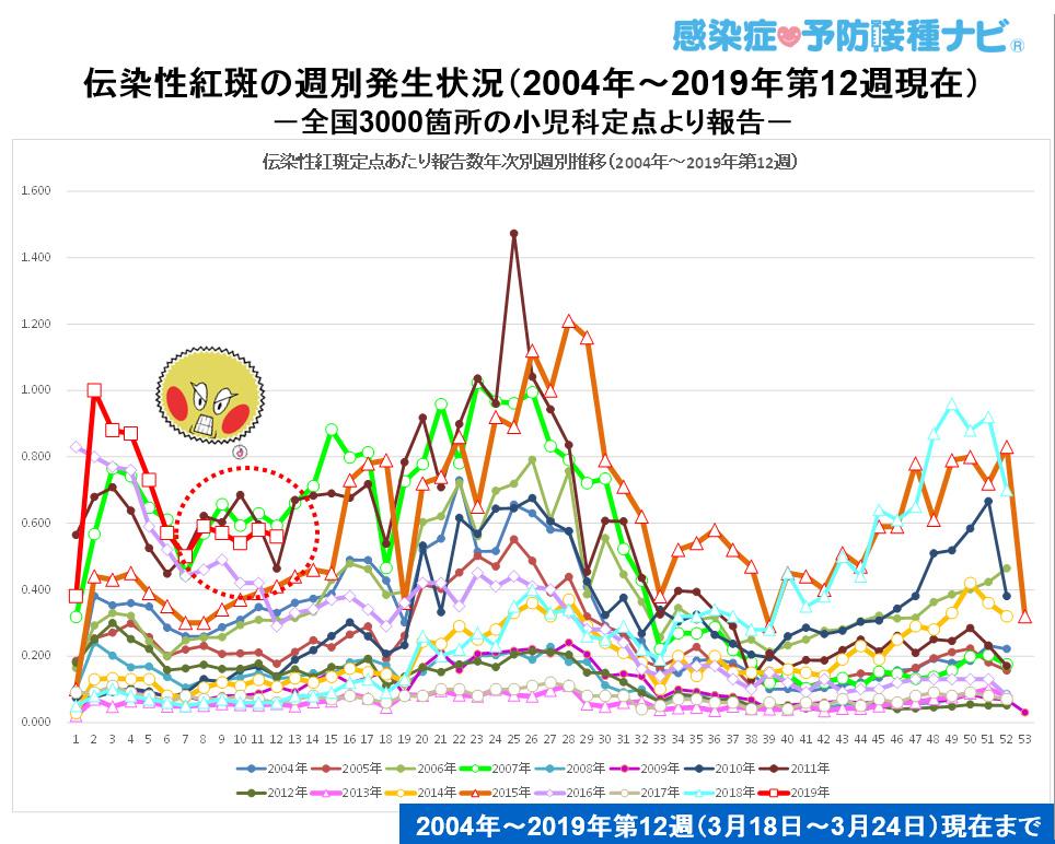 図:伝染性紅斑定点当たり報告数<br />情報元:IDWR 3月18日〜3月24日(第12週)