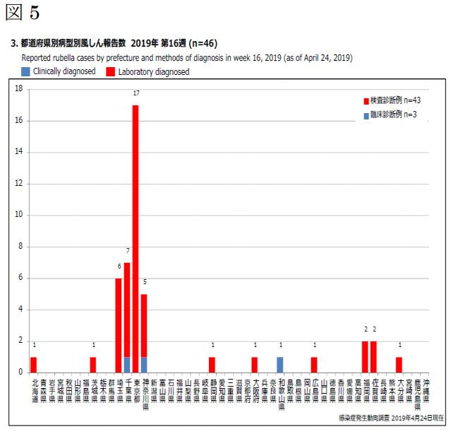国立感染症研究所 感染症疫学センター 風疹急増に関する緊急情報<br/>2019年4月24日現在(掲載日:2019年5月7日)