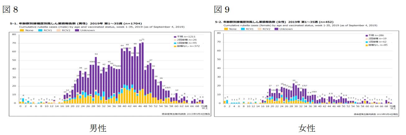 国立感染症研究所 感染症疫学センター 風疹急増に関する緊急情報<br /> 2019年9月4日現在(掲載日:2019年9月10日)