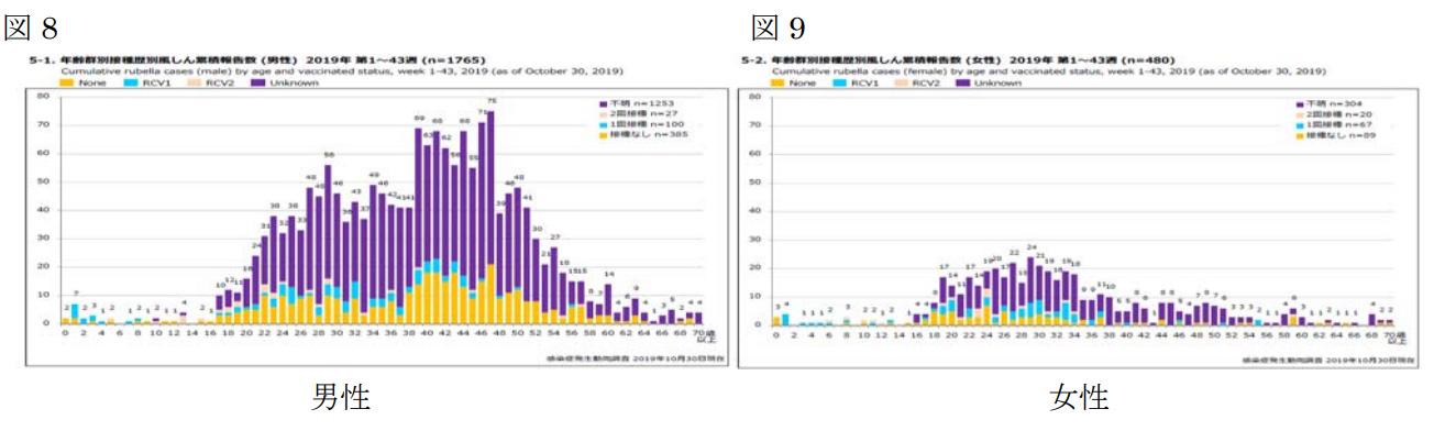 国立感染症研究所 感染症疫学センター 風疹急増に関する緊急情報 <br />2019年10月30日現在(掲載日:2019年11月6日)