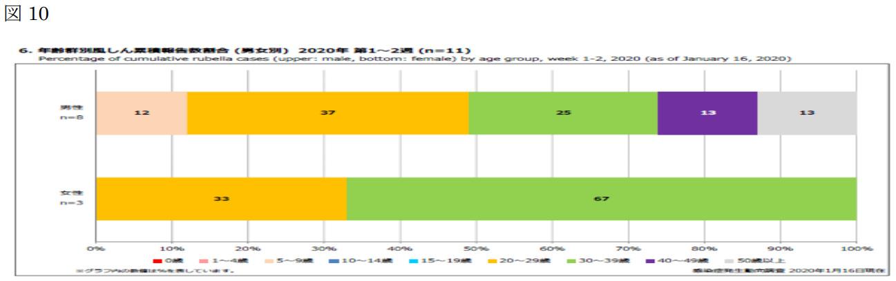 国立感染症研究所 感染症疫学センター <br />風疹急増に関する緊急情報 2020年1月16日現在(掲載日:2020年1月21日)