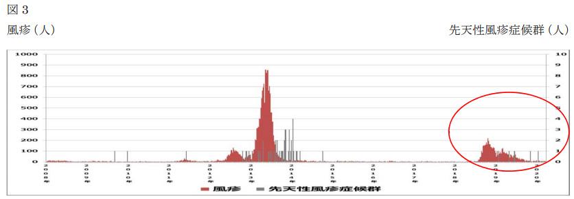 国立感染症研究所 感染症疫学センター<br /> 風疹に関する疫学情報 2020年3月25日現在(掲載日:2020年3月31日)