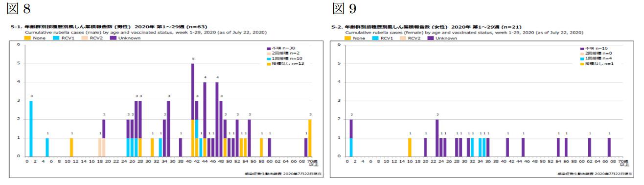 国立感染症研究所 感染症疫学センター<br />風疹に関する疫学情報<br />2020年7月22日現在(掲載日:2020年7月28日)