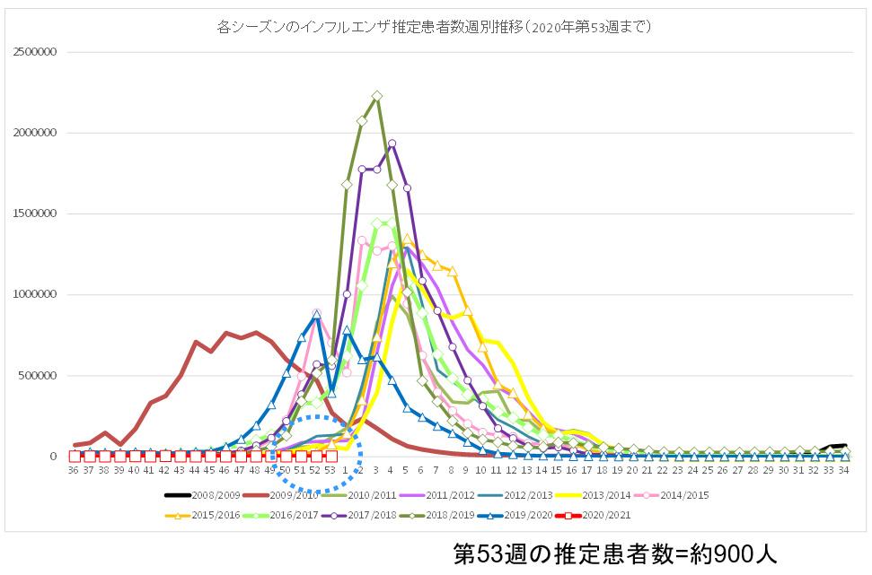 過去12シーズンと今シーズン(2020年第36週〜第53週)の<br />インフルエンザ推定患者数の推移