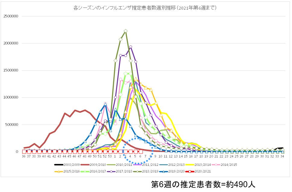 過去12シーズンと今シーズン(2020年第36週〜2021年第6週)の<br />インフルエンザ推定患者数の推移