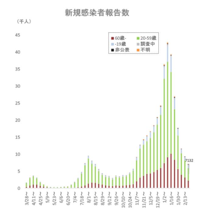 全国の新規感染者報告数の推移(新型コロナウイルス感染症対策アドバイザリーボードより)