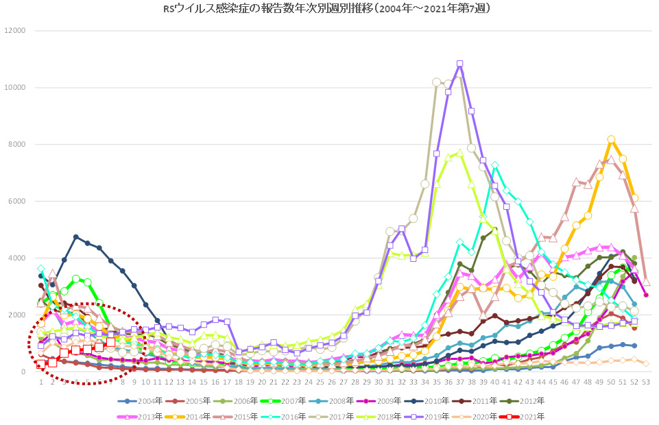 RSウイルス感染症の患者報告数の推移