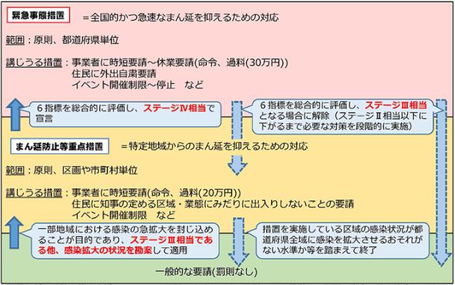 緊急事態措置、まん延防止等重点措置等について(内閣官房HPより)