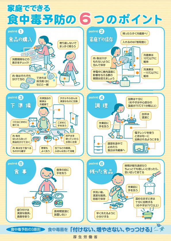 家庭でできる食中毒予防のポイント(厚労省HPより)