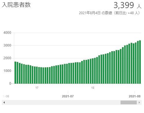東京都の新型コロナウイルス感染症の入院患者数(東京都HPより)