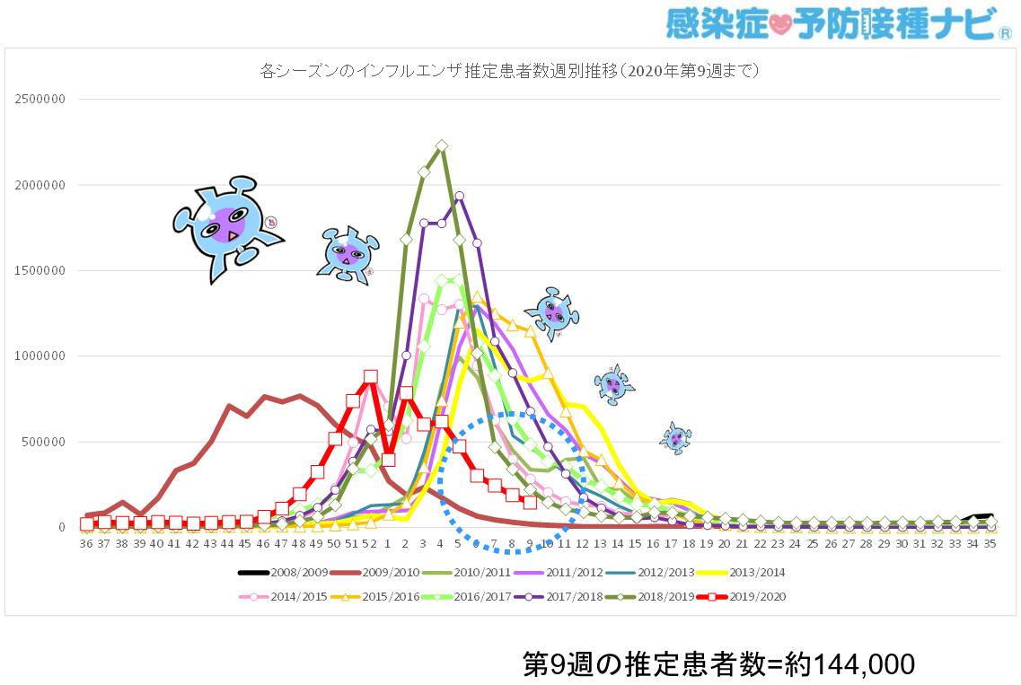 患者 数 毎年 の インフルエンザ 毎年のインフルエンザの感染者数と死亡者数を教えてください。