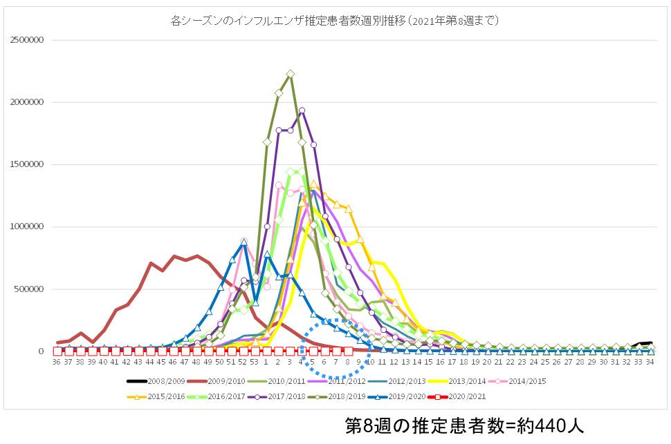 過去12シーズンと今シーズン(2020年第36週〜2021年第8週)の<br />インフルエンザ推定患者数の推移