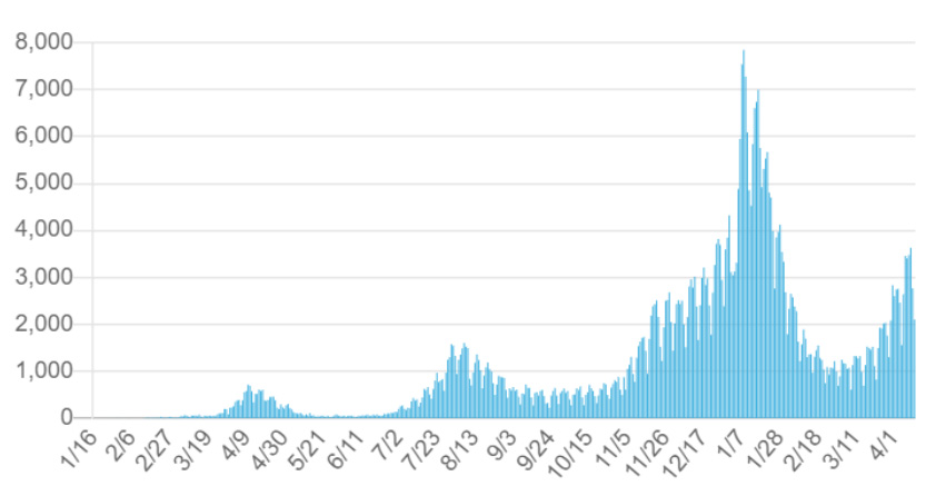 全国の新規感染者数の推移<br />(厚労省HPより)