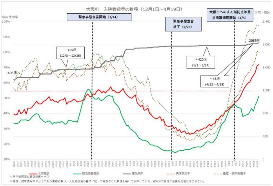 大阪府の入院者数等の推移<br />(厚労省HPより)