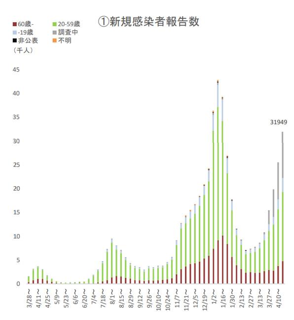 全国の感染者数の推移<br />(厚労省HPより)