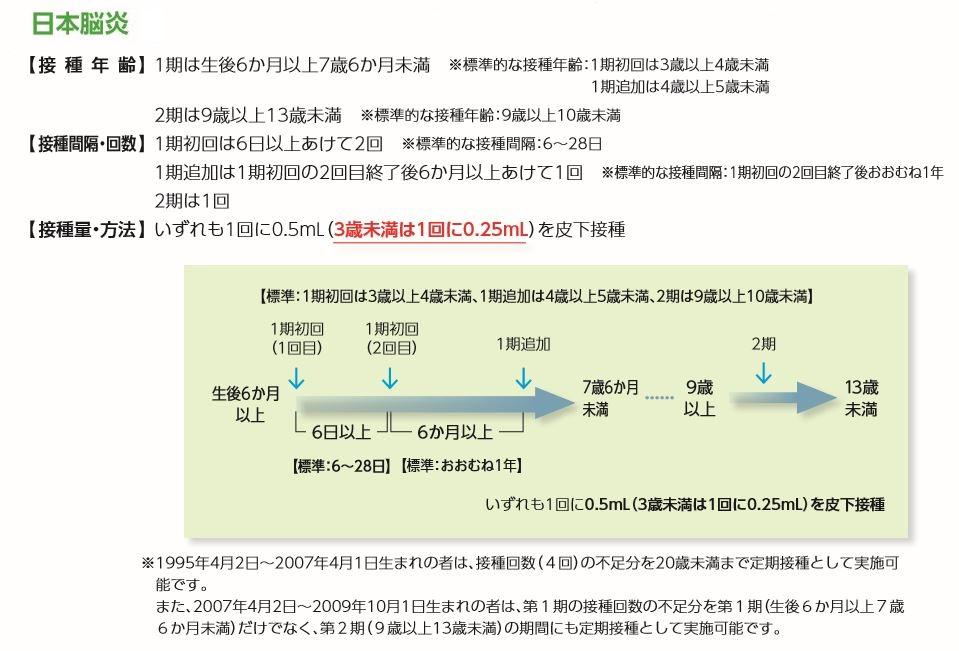 日本 脳炎 予防 接種 受け 忘れ